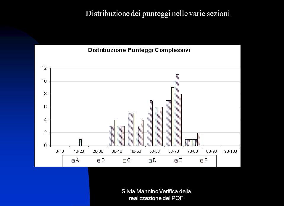 Silvia Mannino Verifica della realizzazione del POF Punti da tenere sotto controllo Diminuzione numero allievi Diminuzione allievi con prerequisiti sufficienti e/o recuperabili Scarti della sezione B