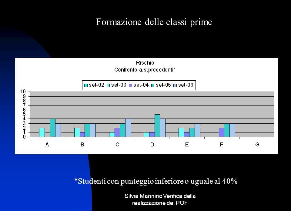 Silvia Mannino Verifica della realizzazione del POF *I l grafico va letto ed interpretrato insieme a quello della diapositiva precedente