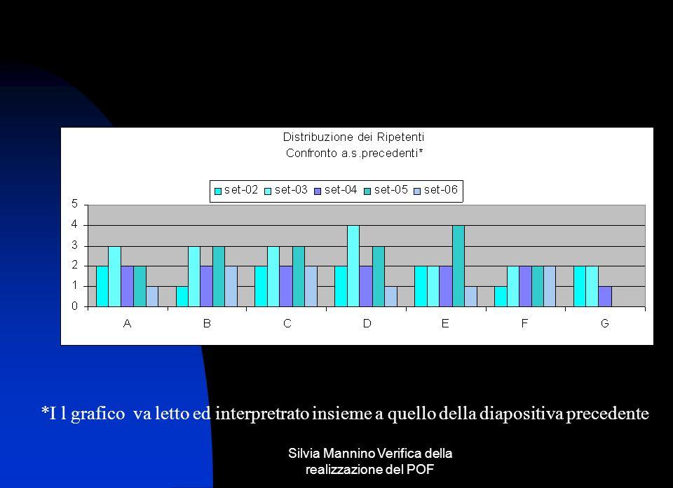 Silvia Mannino Verifica della realizzazione del POF *Studenti con punteggio superiore o uguale al 70%