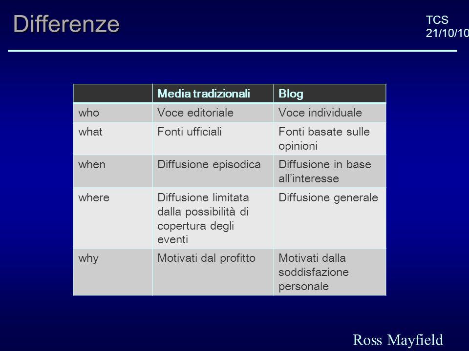 TCS 21/10/10Differenze Media tradizionaliBlog Stile narrativo -Distaccato -Neutrale -Personale -Esprime lopinione dellautore Approccio verso il pubblico -Pubblico come ricettore passivo -Pubblico come co- creatore Forma della narrazione -Strutturata -Risponde a domande di base (dove, cosa, etc.) -Testo chiuso -Citazione delle fonti e collocazione nel tempo e nello spazio -Frammentaria -Incompleta -Testo aperto -Hyperlink a supporto della credibilità Melissa Wall