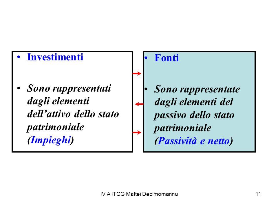 IV A ITCG Mattei Decimomannu11 Investimenti Sono rappresentati dagli elementi dellattivo dello stato patrimoniale (Impieghi) Fonti Sono rappresentate dagli elementi del passivo dello stato patrimoniale (Passività e netto)