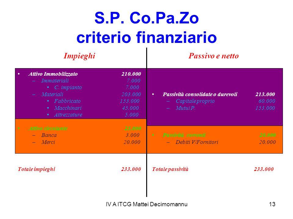 IV A ITCG Mattei Decimomannu13 S.P. Co.Pa.Zo criterio finanziario Passivo e netto Passività consolidate o durevoli 213.000 –Capitale proprio 60.000 –M