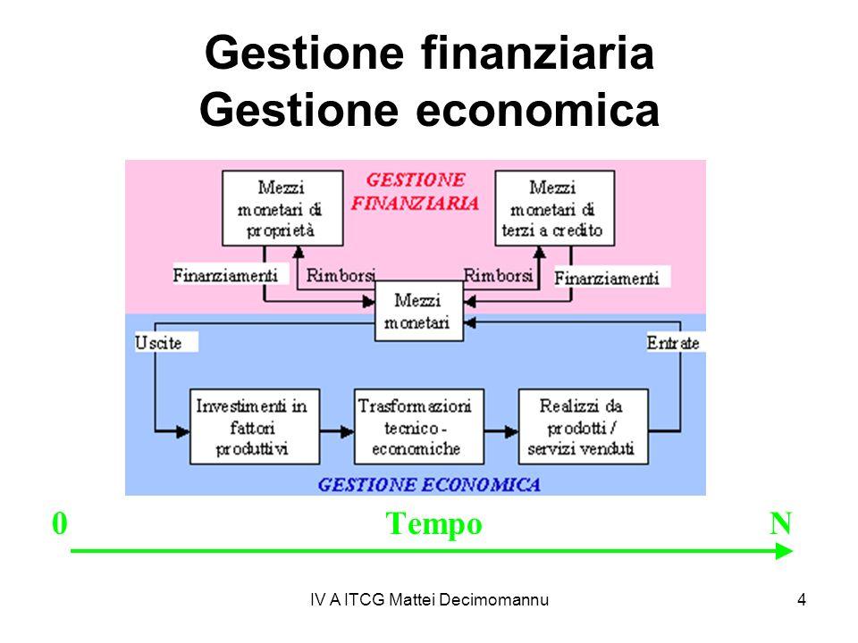 IV A ITCG Mattei Decimomannu4 Gestione finanziaria Gestione economica 0 Tempo N