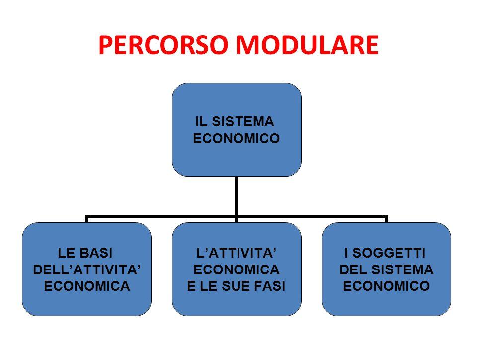 PERCORSO MODULARE IL SISTEMA ECONOMICO LE BASI DELLATTIVITA ECONOMICA LATTIVITA ECONOMICA E LE SUE FASI I SOGGETTI DEL SISTEMA ECONOMICO