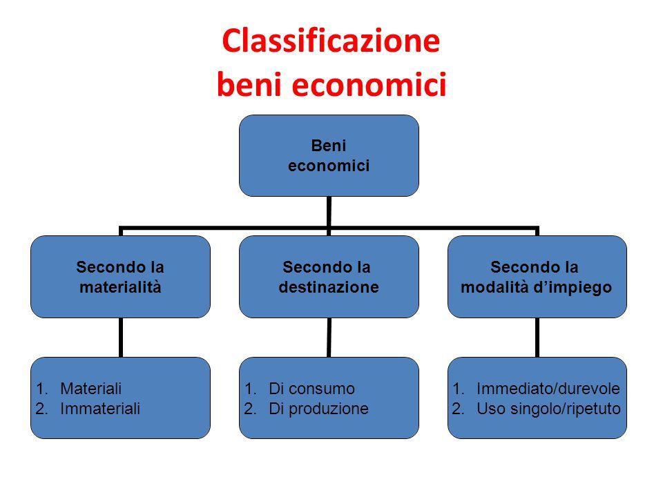 Classificazione beni economici Beni economici Secondo la materialità 1.Materiali 2.Immateriali Secondo la destinazione 1.Di consumo 2.Di produzione Se