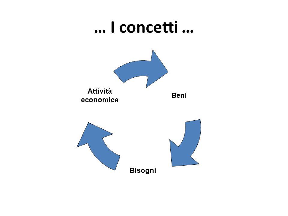 … I concetti … Beni Bisogni Attività economica