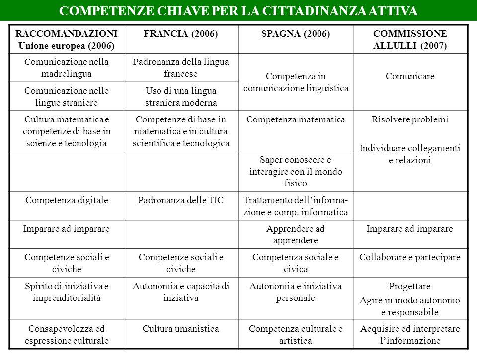 RACCOMANDAZIONI Unione europea (2006) FRANCIA (2006)SPAGNA (2006)COMMISSIONE ALLULLI (2007) Comunicazione nella madrelingua Padronanza della lingua fr