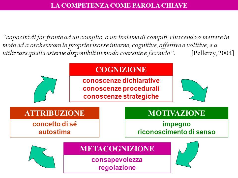 COGNIZIONE METACOGNIZIONE MOTIVAZIONEATTRIBUZIONE conoscenze dichiarative conoscenze procedurali conoscenze strategiche impegno riconoscimento di sens