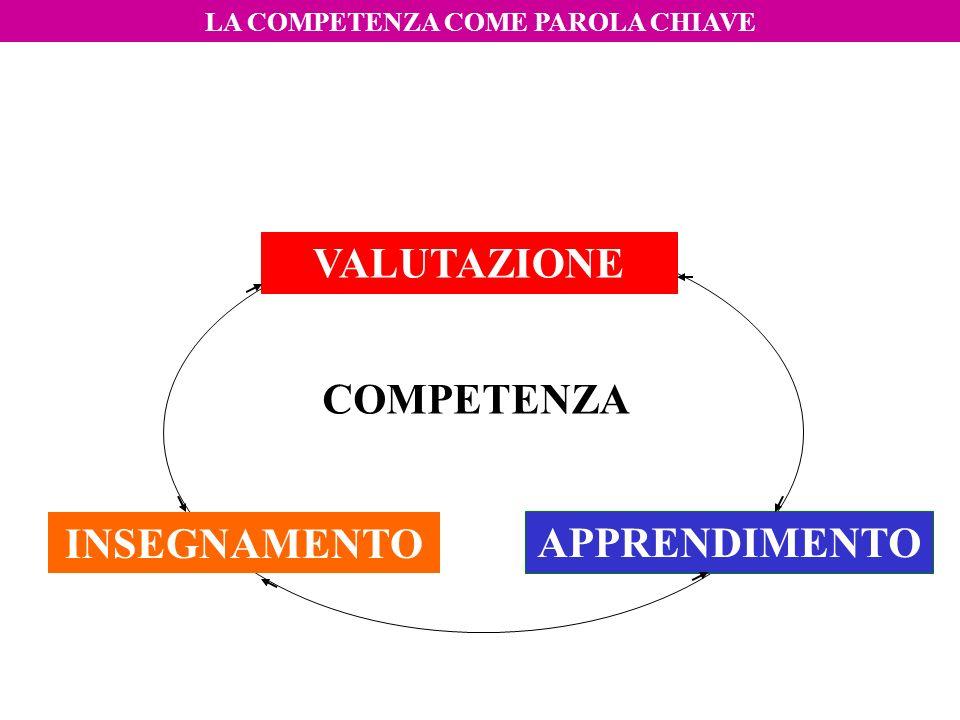 APPRENDIMENTO INSEGNAMENTO VALUTAZIONE LA COMPETENZA COME PAROLA CHIAVE COMPETENZA