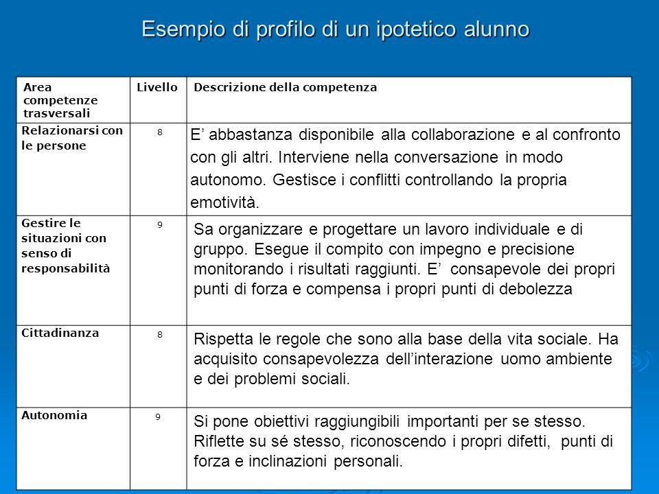 Esempio di profilo di un ipotetico alunno Area competenze trasversali LivelloDescrizione della competenza Relazionarsi con le persone 8 E abbastanza d