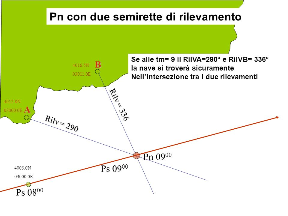 A B Rilv = 290 Rilv = 336 Ps 08 00 Ps 09 00 Pn 09 00 4012.8N 03000.0E 4016.5N 03011.0E 4005.0N 03000.0E Se alle tm= 9 il RilVA=290° e RilVB= 336° la n