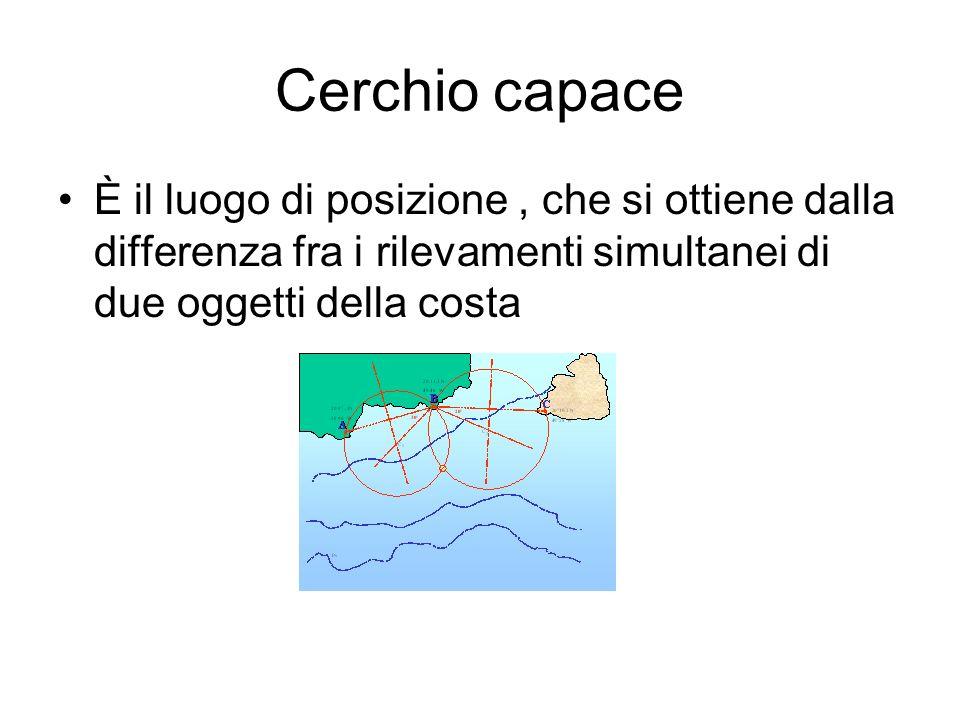Cerchio capace È il luogo di posizione, che si ottiene dalla differenza fra i rilevamenti simultanei di due oggetti della costa