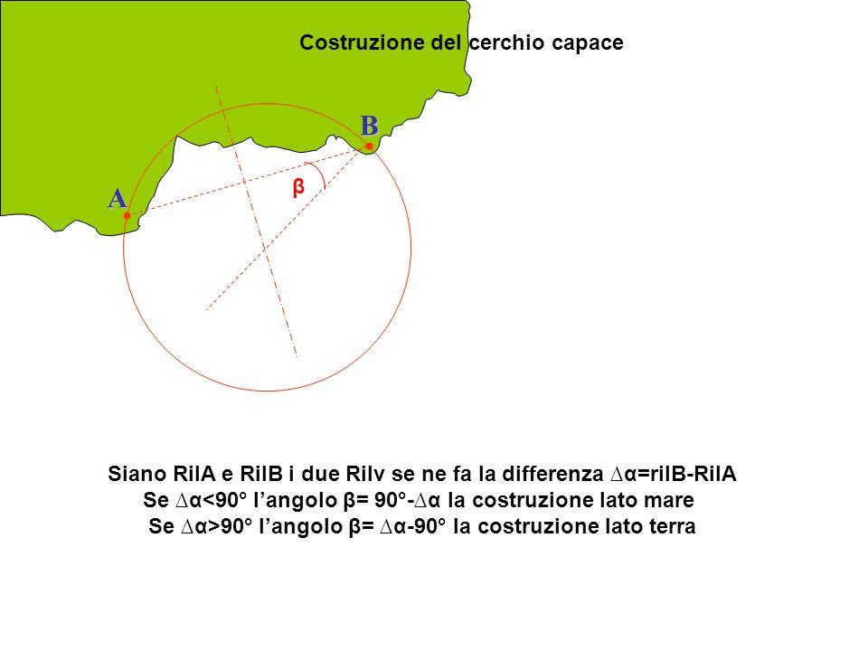 Allineamento Geometricamente rappresenta un particolare cerchio capace con α=0° o α=180° A B RilA=RilB A RilA=RilB+180°