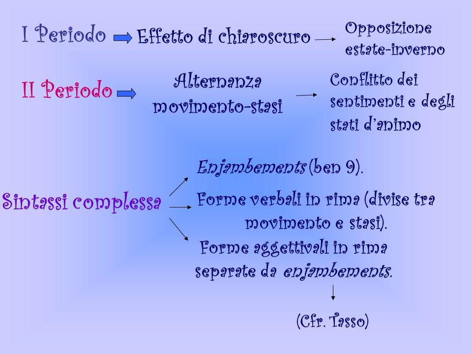 Analisi Testuale Sonetto: 2 quartine + 2 terzine (modello petrarchesco) Schema metrico: ABAB, ABAB, CDC, DCD. I Periodo (2 quartine) Movimento ampio e