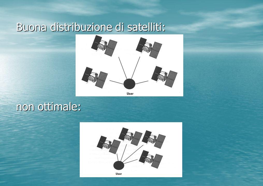 Buona distribuzione di satelliti: non ottimale: