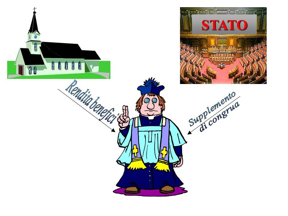 Il supplemento di Congrua Retribuzione versata dallo Stato legata al reddito del beneficio, di misura variabile in relazione alla rendita del patrimon