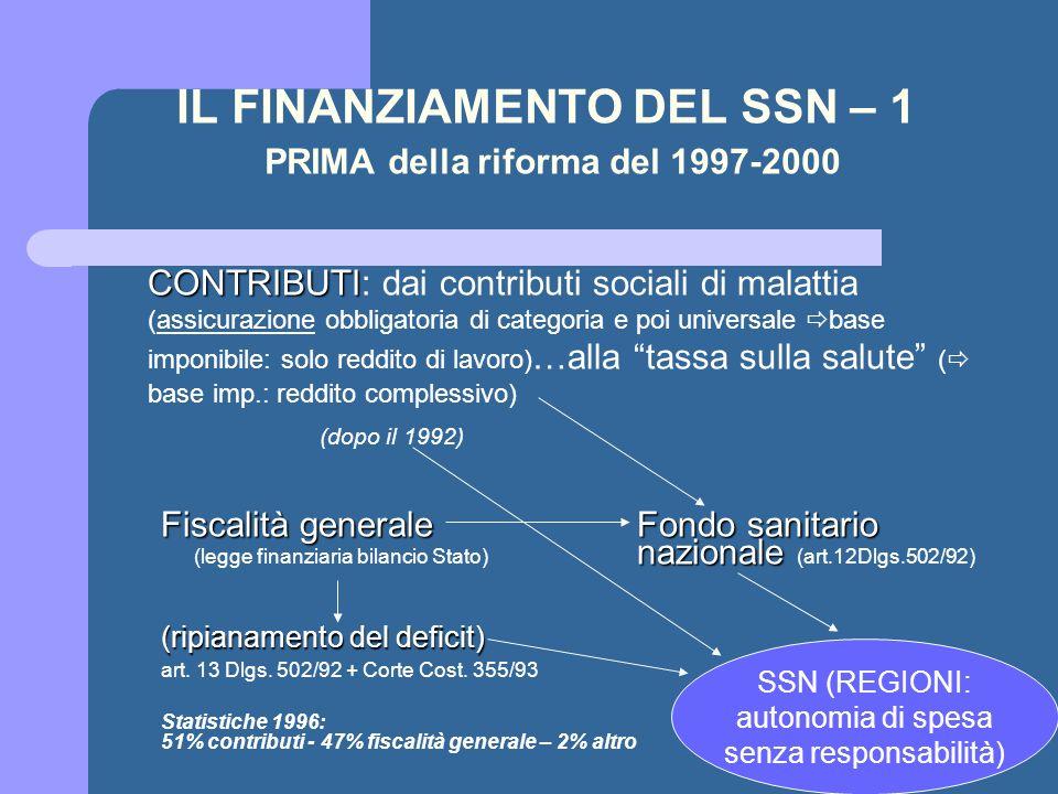 IL FINANZIAMENTO DEL SSN – 1 PRIMA della riforma del 1997-2000 CONTRIBUTI CONTRIBUTI: dai contributi sociali di malattia (assicurazione obbligatoria d
