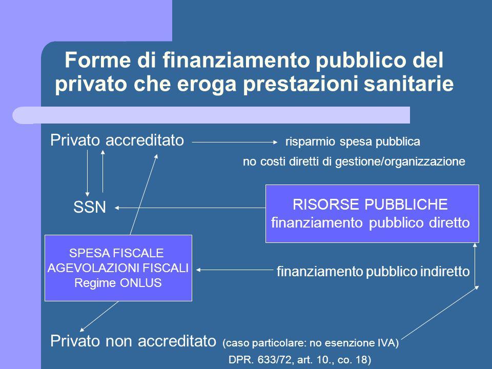 Forme di finanziamento pubblico del privato che eroga prestazioni sanitarie Privato accreditato risparmio spesa pubblica no costi diretti di gestione/organizzazione SSN finanziamento pubblico indiretto Privato non accreditato (caso particolare: no esenzione IVA) DPR.