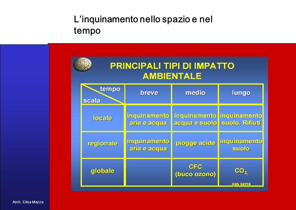 MANCUSO 2005 Fenomeni: le piogge acide Arch. Elisa Mazza