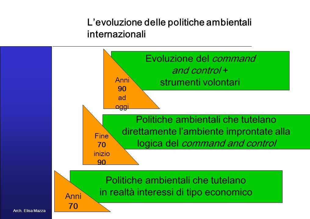MANCUSO 2005 Risposta ai fenomeni dellinquinamento La reazione ai fenomeni diffusi di inquinamento è contenuta nelle POLITICHE AMBIENTALI NAZIONALIINTERNAZIONALI Att.