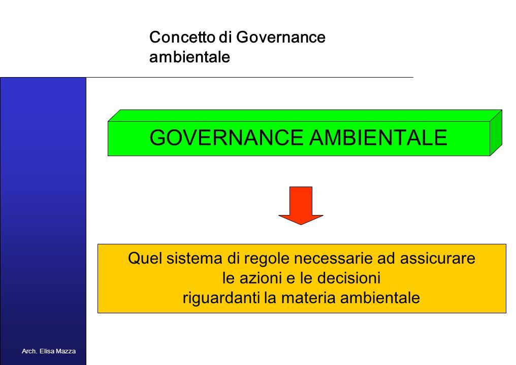 MANCUSO 2005 Concetto di Governance GOVERNANCE Quel sistema di regole che governa le attività, le azioni e le decisioni riguardanti materie di interesse generale Arch.