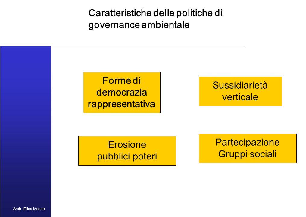 MANCUSO 2005 Concetto di Governance ambientale GOVERNANCE AMBIENTALE Quel sistema di regole necessarie ad assicurare le azioni e le decisioni riguardanti la materia ambientale Arch.