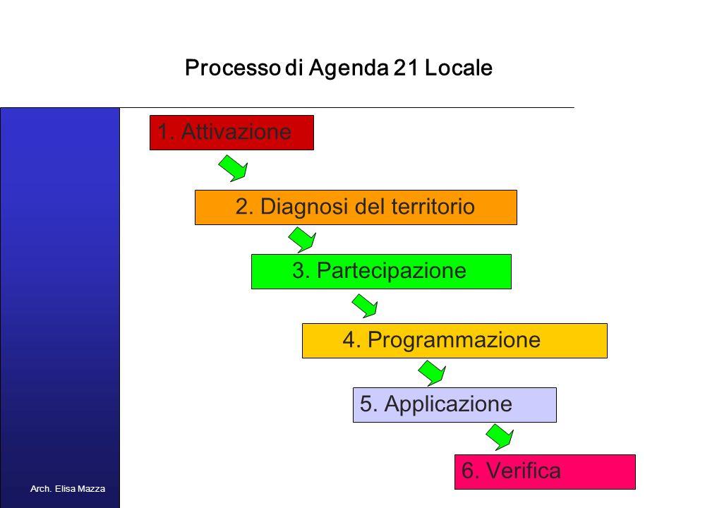 MANCUSO 2005 Agenda 21 Locale L Agenda 21 Locale è lo strumento con cui i principi generali di Agenda 21 vengono messi in pratica in un territorio.