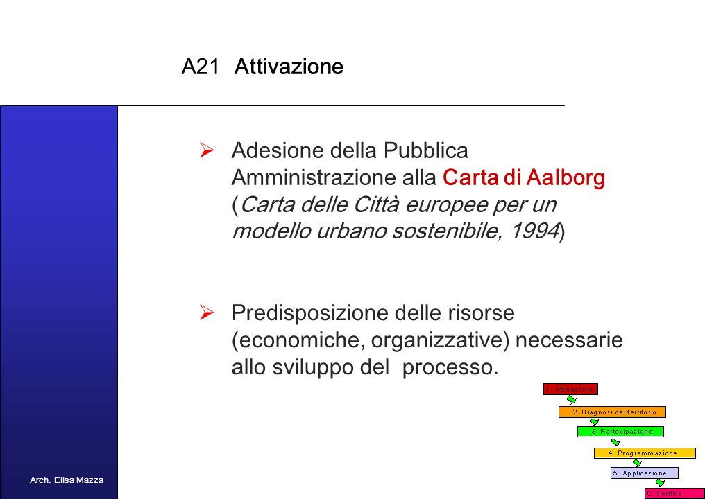 MANCUSO 2005 Processo di Agenda 21 Locale 1. Attivazione 2.