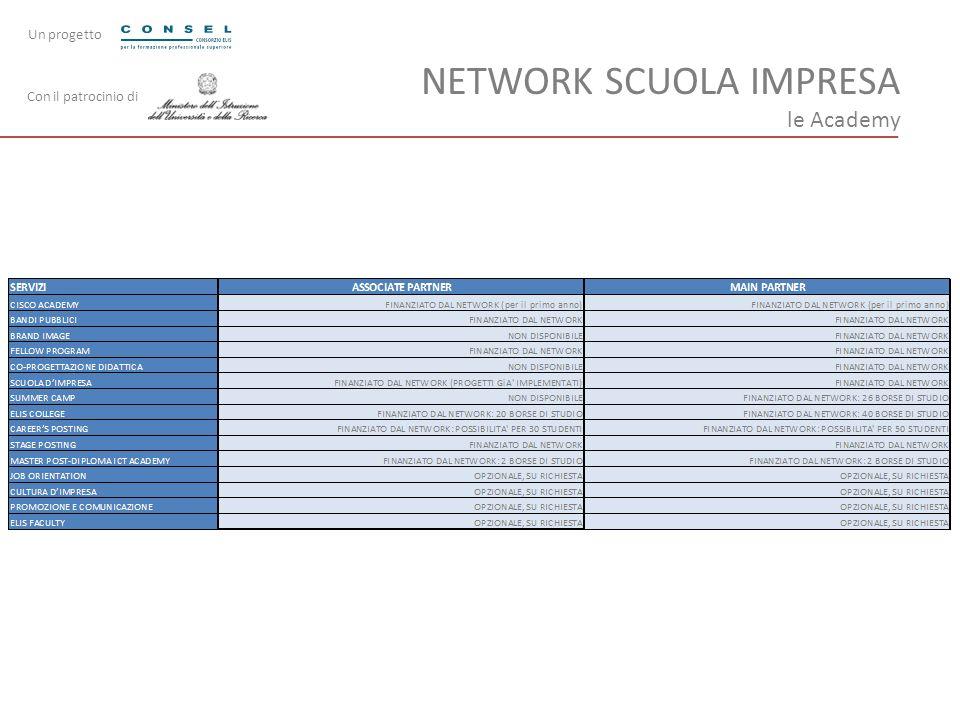 NETWORK SCUOLA IMPRESA le Academy Con il patrocinio di Un progetto
