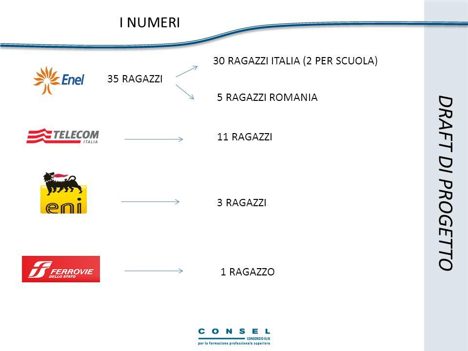 I NUMERI DRAFT DI PROGETTO 35 RAGAZZI 11 RAGAZZI 3 RAGAZZI 5 RAGAZZI ROMANIA 30 RAGAZZI ITALIA (2 PER SCUOLA) 1 RAGAZZO