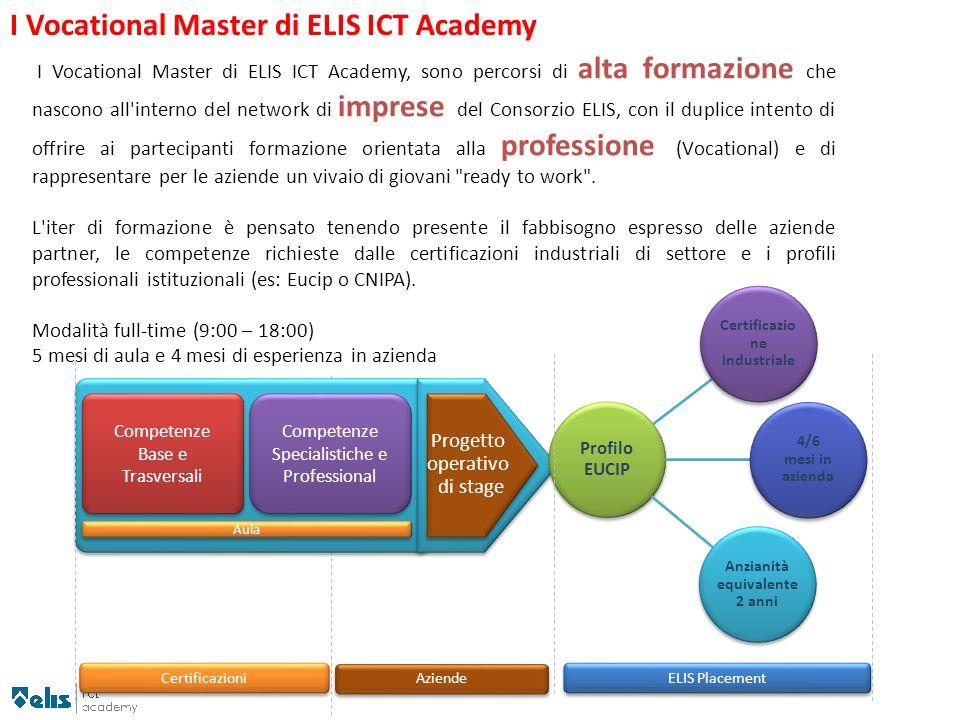 I Vocational Master di ELIS ICT Academy, sono percorsi di alta formazione che nascono all'interno del network di imprese del Consorzio ELIS, con il du