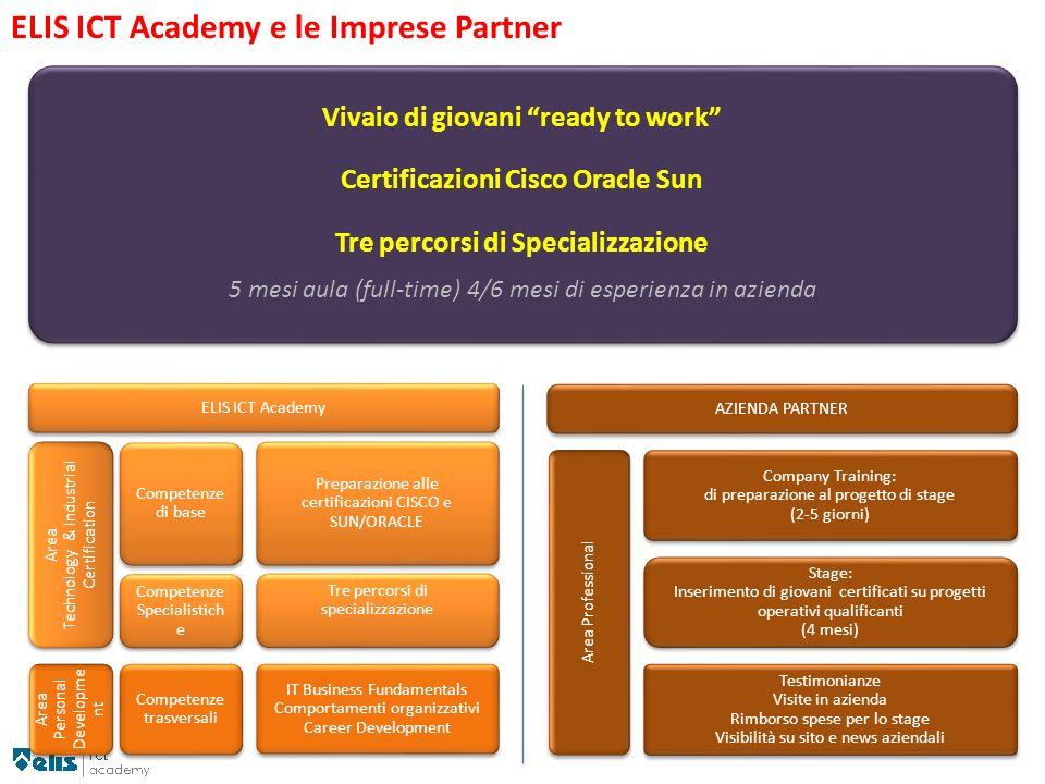 ELIS ICT Academy AZIENDA PARTNER Company Training: di preparazione al progetto di stage (2-5 giorni) Stage: Inserimento di giovani certificati su prog