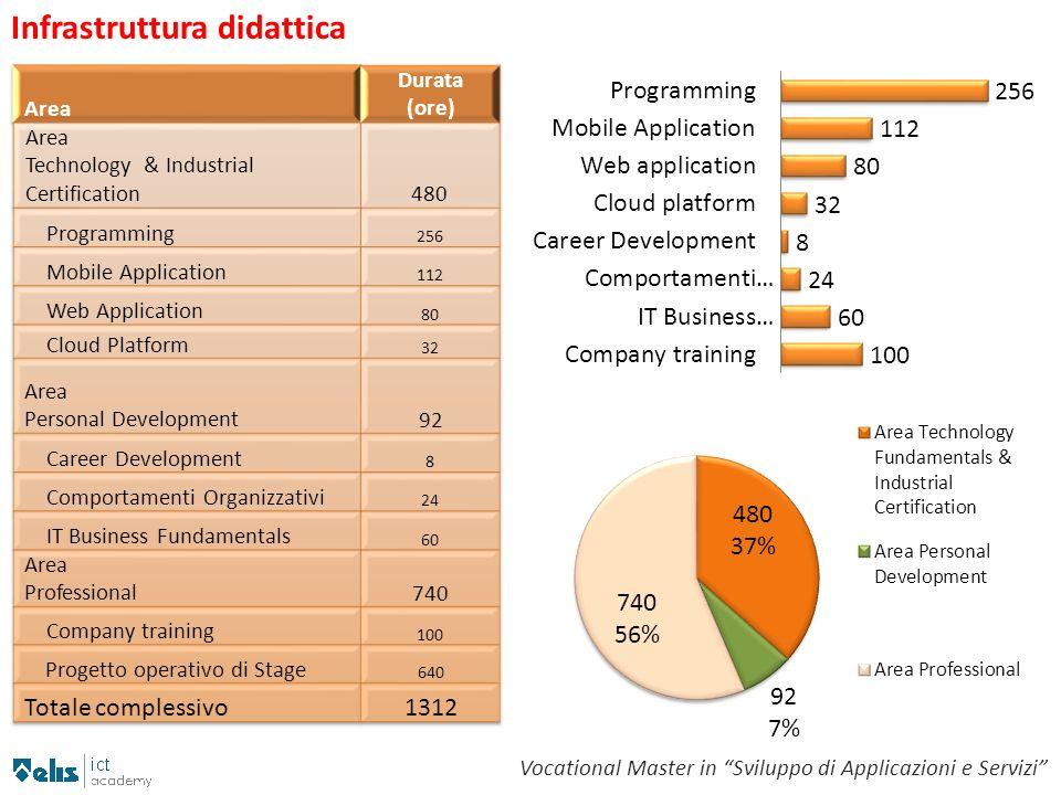 Infrastruttura didattica Vocational Master in Sviluppo di Applicazioni e Servizi