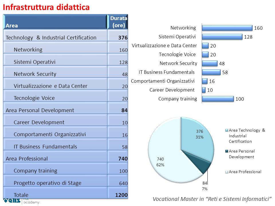 Infrastruttura didattica Vocational Master in Reti e Sistemi Informatici