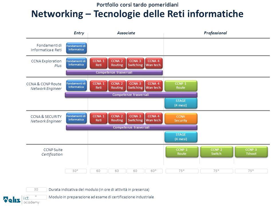 Portfolio corsi tardo pomeridiani Networking – Tecnologie delle Reti informatiche EntryAssociateProfessional Fondamenti di Informatica e Reti CCNP Sui