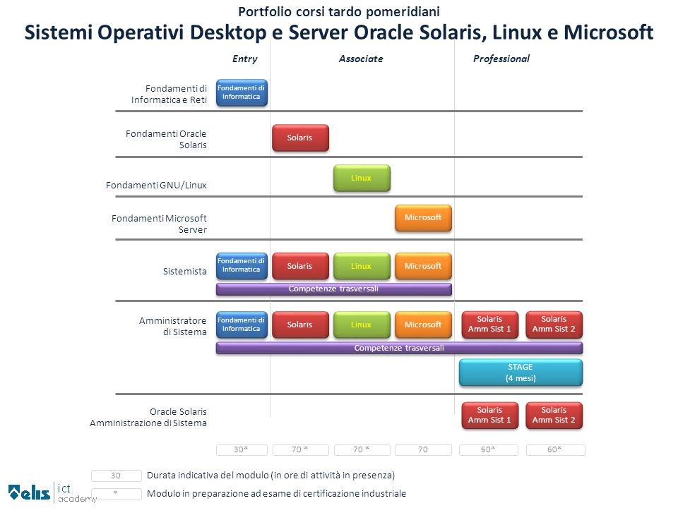 Solaris Portfolio corsi tardo pomeridiani Sistemi Operativi Desktop e Server Oracle Solaris, Linux e Microsoft EntryAssociateProfessional Fondamenti d