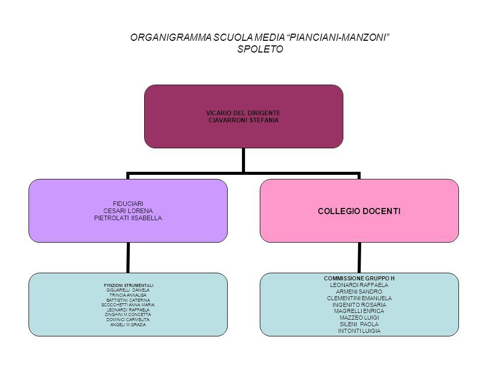 VICARIO DEL DIRIGENTE CIAVARRONI STEFANIA FIDUCIARI CESARI LORENA PIETROLATI IISABELLA FYNZIONI STRUMENTALI GIGLIARELLI DANIELA TRINCIA ANNALISA BATTISTINI CATERINA SCOCCHETTI ANNA MARIA LEONARDI RAFFAELA ZINGHINI M.CONCETTA DOMINICI CARMELITA ANGELI M.GRAZIA COLLEGIO DOCENTI CCOMMISSIONE GRUPPO H LEONARDI RAFFAELA ARMENI SANDRO CLEMENTINI EMANUELA INGENITO ROSARIA MAGRELLI ENRICA MAZZEO LUIGI SILENI PAOLA INTONTI LUIGIA