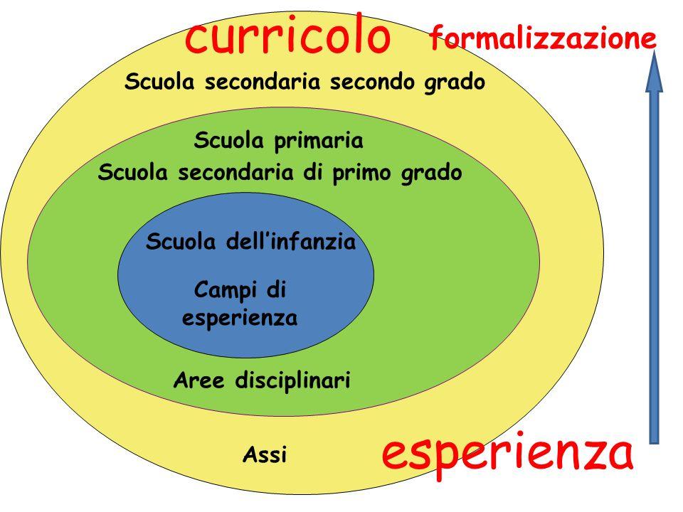 Campi di esperienza Scuola primaria Scuola secondaria di primo grado Aree disciplinari Scuola secondaria secondo grado Scuola dellinfanzia Assi formalizzazione curricolo esperienza