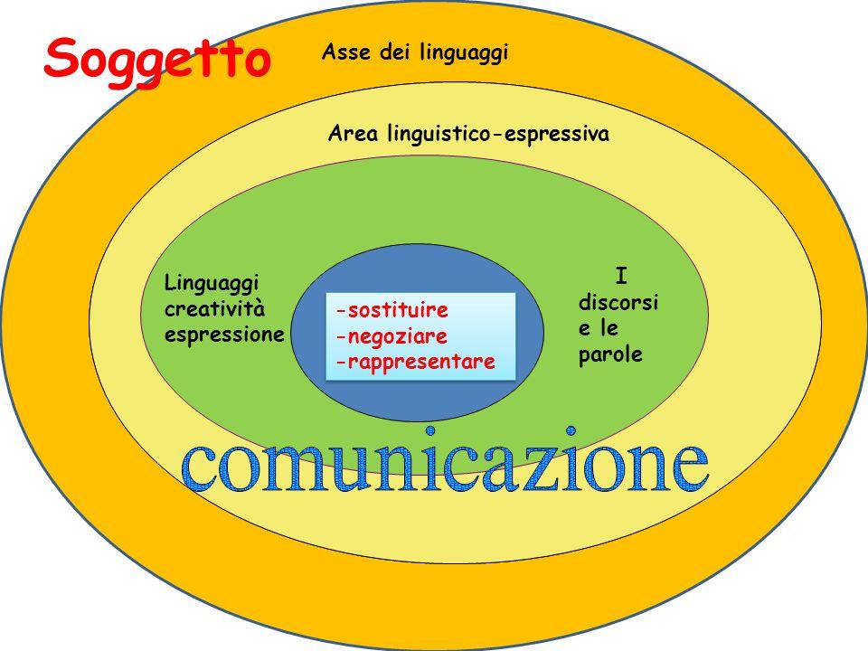 Linguaggi creatività espressione I discorsi e le parole Area linguistico-espressiva Asse dei linguaggi -sostituire -negoziare -rappresentare -sostituire -negoziare -rappresentare Soggetto