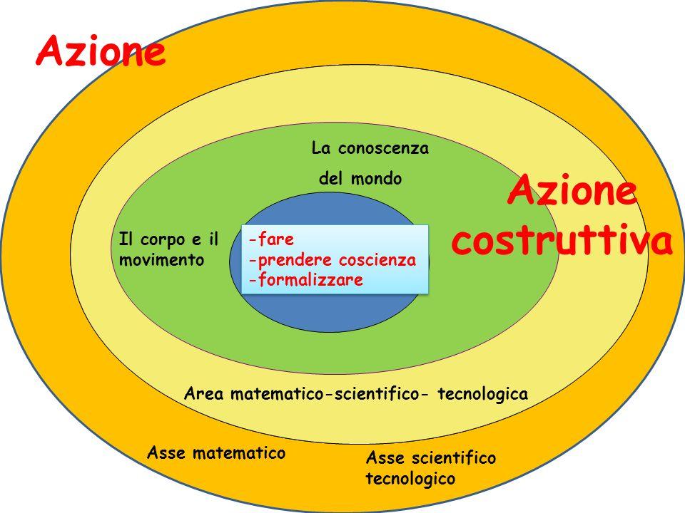 Il corpo e il movimento La conoscenza del mondo Area matematico-scientifico- tecnologica Asse matematico Asse scientifico tecnologico -fare -prendere coscienza -formalizzare -fare -prendere coscienza -formalizzare Azione costruttiva Azione