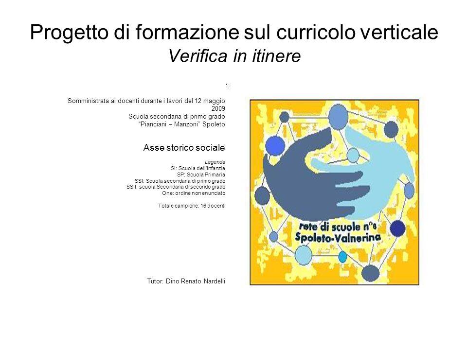 Progetto di formazione sul curricolo verticale Verifica in itinere Somministrata ai docenti durante i lavori del 12 maggio 2009 Scuola secondaria di p
