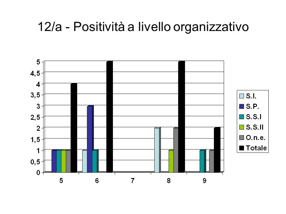 12/a - Positività a livello organizzativo