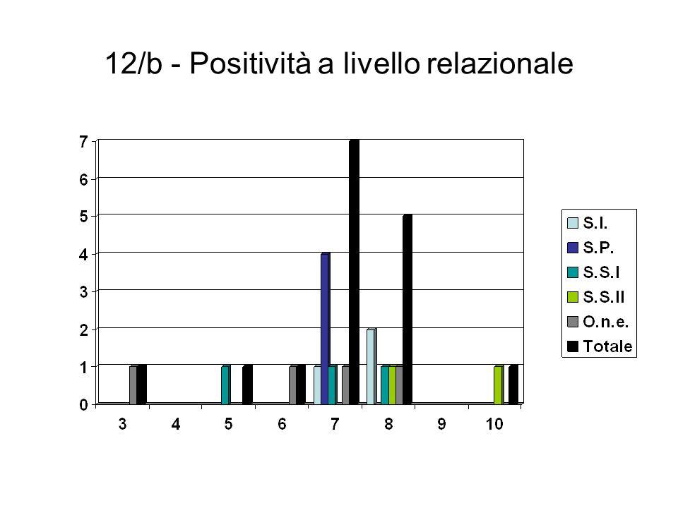 12/b - Positività a livello relazionale