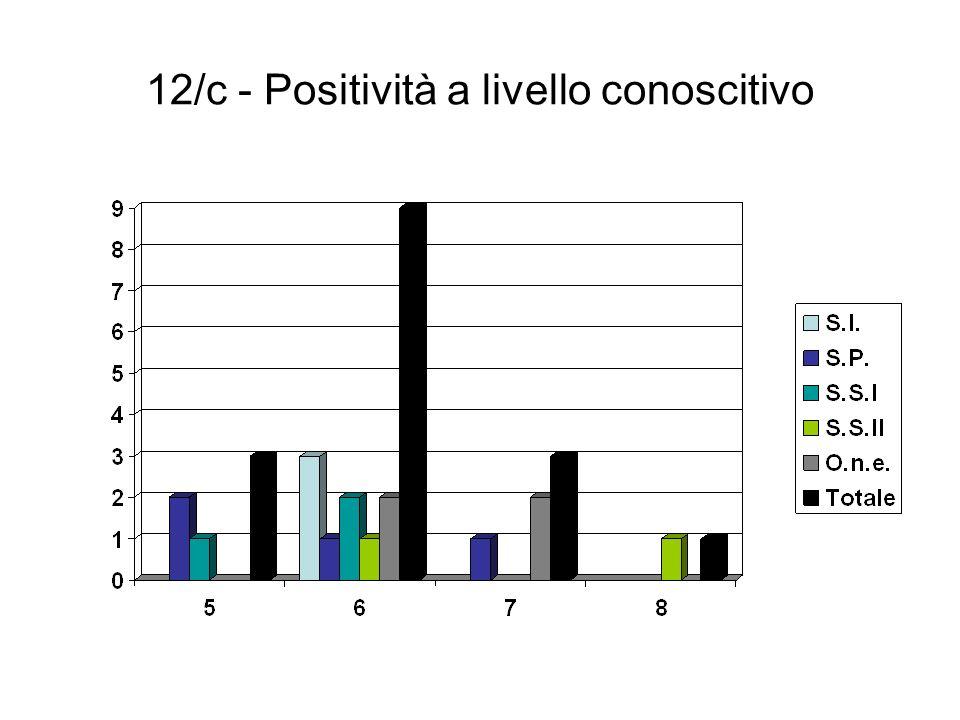 12/c - Positività a livello conoscitivo