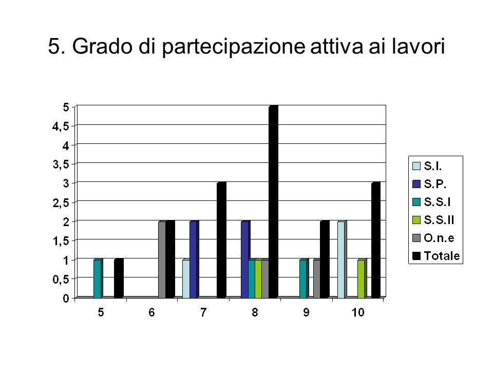 5. Grado di partecipazione attiva ai lavori