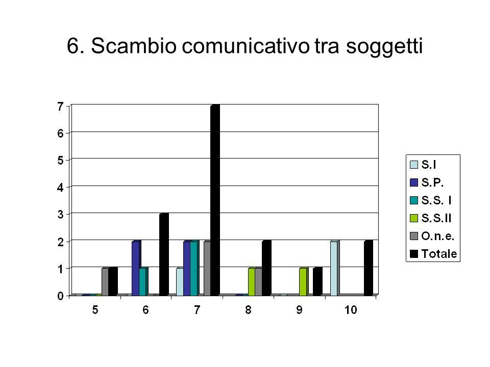 6. Scambio comunicativo tra soggetti
