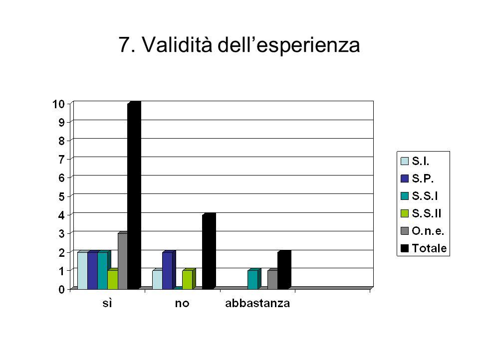 7. Validità dellesperienza