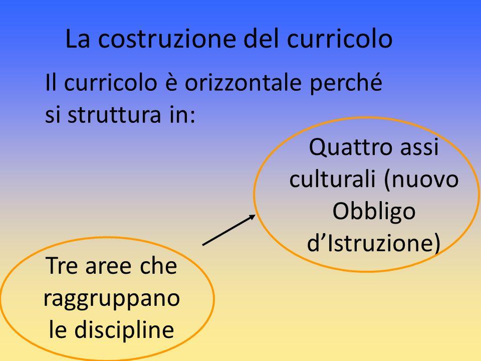 Il curricolo è orizzontale perché si struttura in: Tre aree che raggruppano le discipline Quattro assi culturali (nuovo Obbligo dIstruzione) La costru