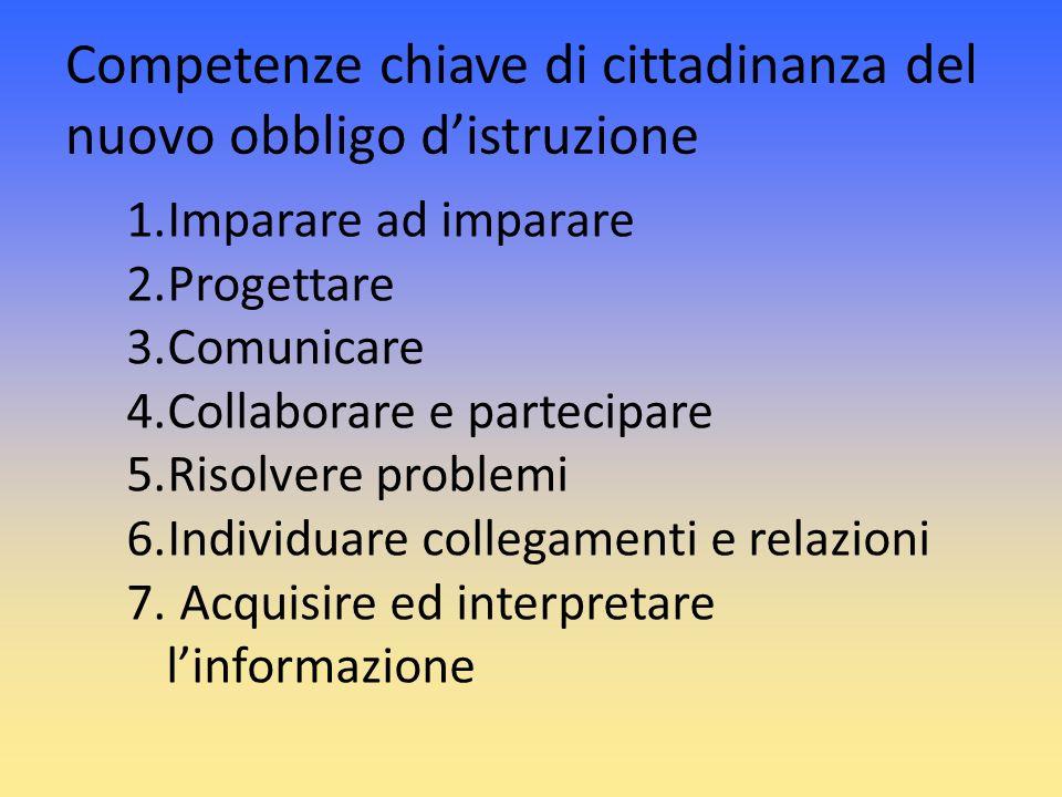Competenze chiave di cittadinanza del nuovo obbligo distruzione 1.Imparare ad imparare 2.Progettare 3.Comunicare 4.Collaborare e partecipare 5.Risolve