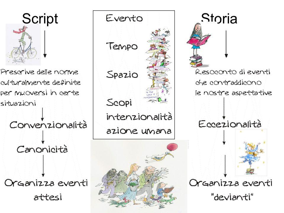 StoriaScript